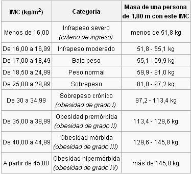 indice de masa corporal. hot Indice de Masa Corporal o